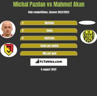 Michal Pazdan vs Mahmut Akan h2h player stats
