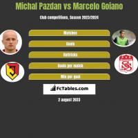 Michał Pazdan vs Marcelo Goiano h2h player stats