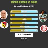 Michał Pazdan vs Naldo h2h player stats