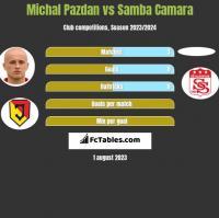 Michał Pazdan vs Samba Camara h2h player stats