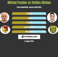 Michal Pazdan vs Stelios Kitsiou h2h player stats