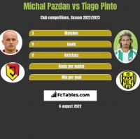 Michal Pazdan vs Tiago Pinto h2h player stats
