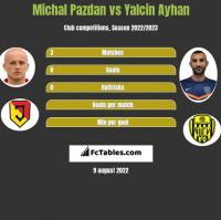 Michal Pazdan vs Yalcin Ayhan h2h player stats