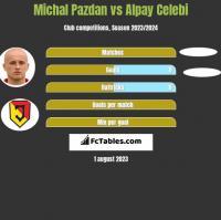 Michal Pazdan vs Alpay Celebi h2h player stats