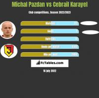Michal Pazdan vs Cebrail Karayel h2h player stats