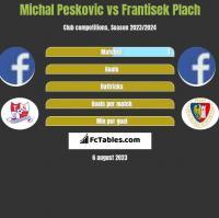 Michal Pesković vs Frantisek Plach h2h player stats