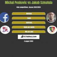 Michal Pesković vs Jakub Szmatuła h2h player stats