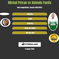 Michal Petran vs Antonin Fantis h2h player stats
