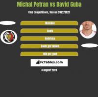 Michal Petran vs David Guba h2h player stats
