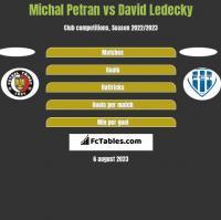 Michal Petran vs David Ledecky h2h player stats
