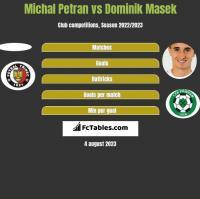 Michal Petran vs Dominik Masek h2h player stats