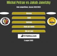 Michal Petran vs Jakub Janetzky h2h player stats