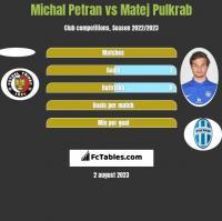 Michal Petran vs Matej Pulkrab h2h player stats