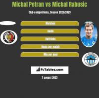 Michal Petran vs Michal Rabusic h2h player stats