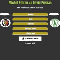 Michal Petran vs David Puskac h2h player stats
