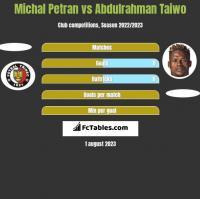Michal Petran vs Abdulrahman Taiwo h2h player stats