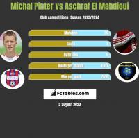 Michal Pinter vs Aschraf El Mahdioui h2h player stats