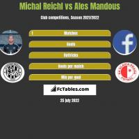 Michal Reichl vs Ales Mandous h2h player stats