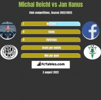 Michal Reichl vs Jan Hanus h2h player stats