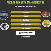 Michal Reichl vs Matej Rakovan h2h player stats