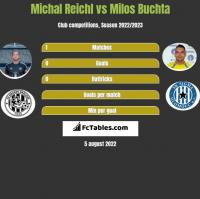 Michal Reichl vs Milos Buchta h2h player stats