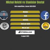 Michal Reichl vs Stanislav Dostal h2h player stats