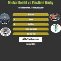 Michal Reichl vs Vlastimil Hruby h2h player stats