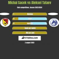 Michal Sacek vs Aleksei Tataev h2h player stats