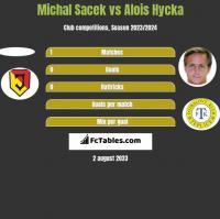 Michal Sacek vs Alois Hycka h2h player stats