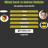 Michal Sacek vs Andreas Vindheim h2h player stats