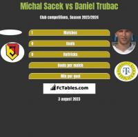 Michal Sacek vs Daniel Trubac h2h player stats