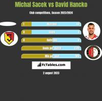 Michal Sacek vs David Hancko h2h player stats