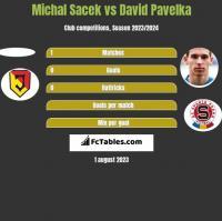Michal Sacek vs David Pavelka h2h player stats