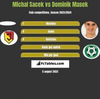 Michal Sacek vs Dominik Masek h2h player stats