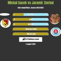 Michal Sacek vs Jaromir Zmrhal h2h player stats