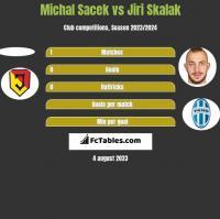 Michal Sacek vs Jiri Skalak h2h player stats