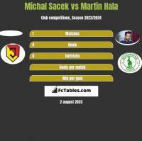Michal Sacek vs Martin Hala h2h player stats