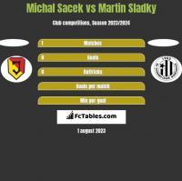 Michal Sacek vs Martin Sladky h2h player stats