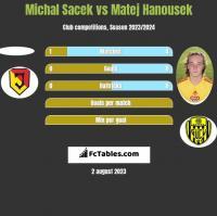 Michal Sacek vs Matej Hanousek h2h player stats