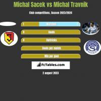 Michal Sacek vs Michal Travnik h2h player stats