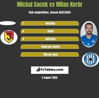 Michal Sacek vs Milan Kerbr h2h player stats