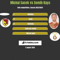 Michal Sacek vs Semih Kaya h2h player stats