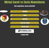 Michal Sacek vs Costa Nhamoinesu h2h player stats