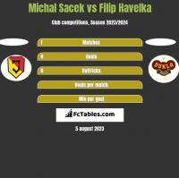 Michal Sacek vs Filip Havelka h2h player stats