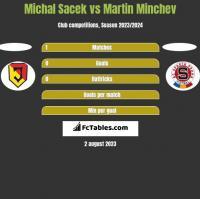 Michal Sacek vs Martin Minchev h2h player stats