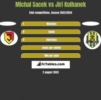 Michal Sacek vs Jiri Kulhanek h2h player stats