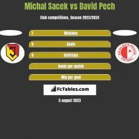 Michal Sacek vs David Pech h2h player stats