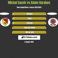 Michal Sacek vs Adam Karabec h2h player stats