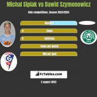 Michal Siplak vs Dawid Szymonowicz h2h player stats