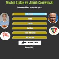 Michal Siplak vs Jakub Czerwinski h2h player stats